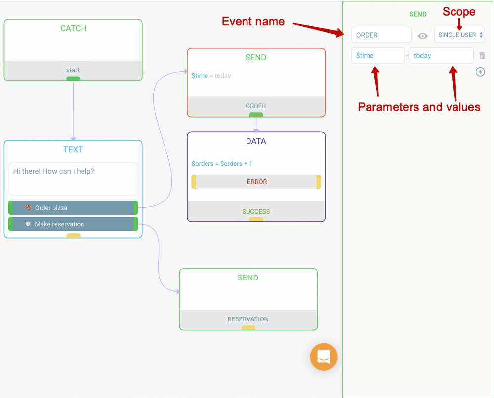 EVENT blocks – Sending and catching events   Visual chatbot